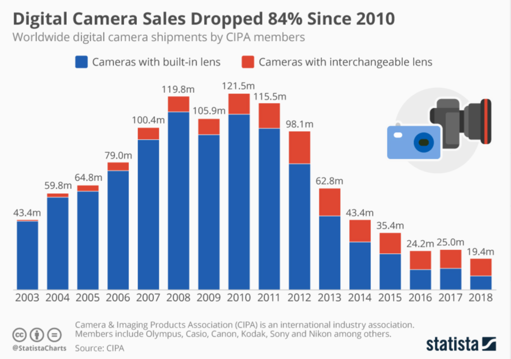 How Sony became the Kodak of the 21st century