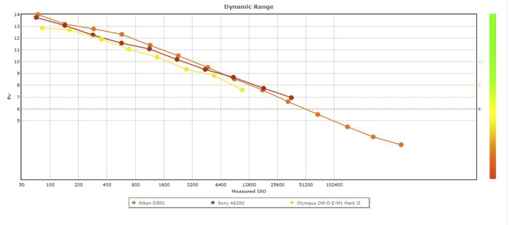 APSC vs Olympus noise and dynamic range -which is best?
